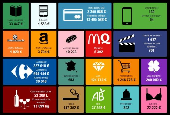Combien dépensent les français en temps réel ?