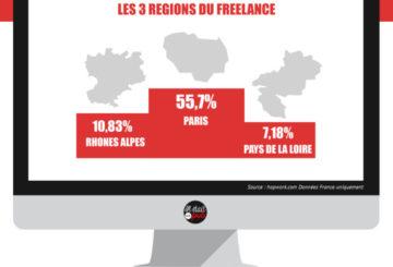 Freelance, les chiffres étonnants de l'année